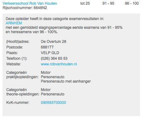 Hoogste slagingspercentage CBR Arnhem